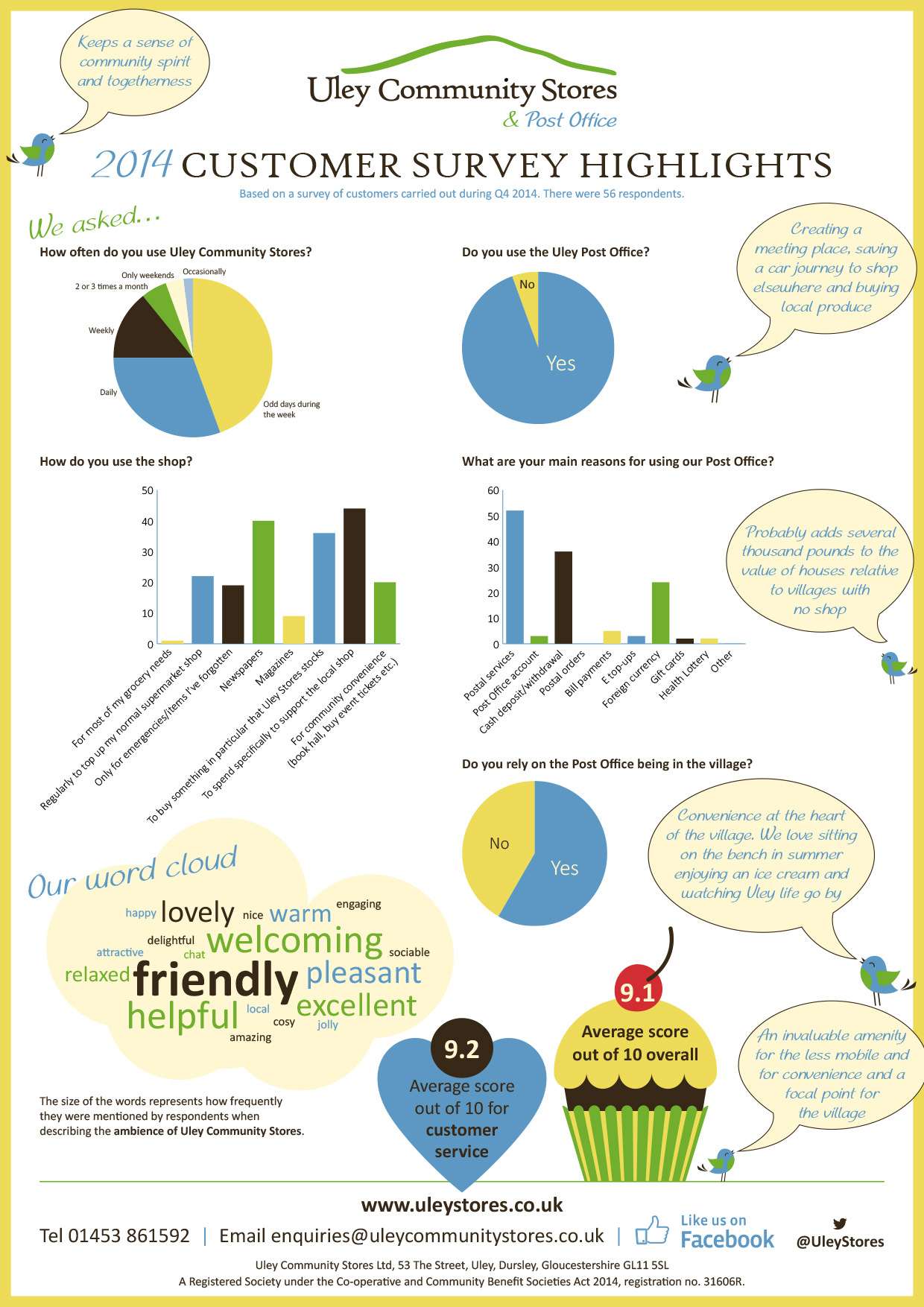 UCS-Survey-2014-Highlights-Infographic